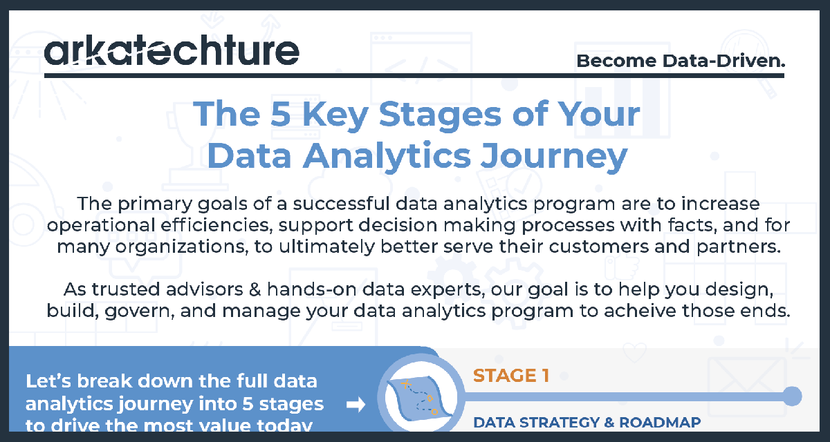 5 stages of data analytics journey png