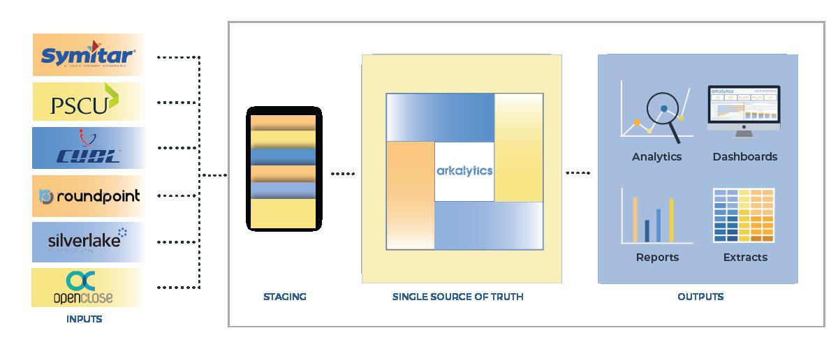 Arkalytics Connectors Graphic