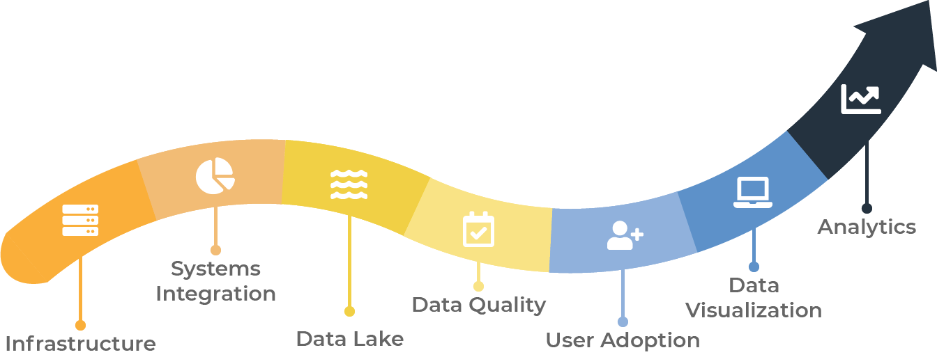 Arkatechture Data Visualization and Analytics Journey