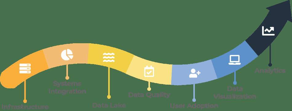 Arkatechture Data Visualization and Analytics Journey