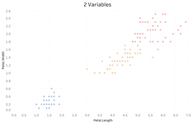 Ask A Data Scientist: How Does Clustering in R vs  Tableau Work?