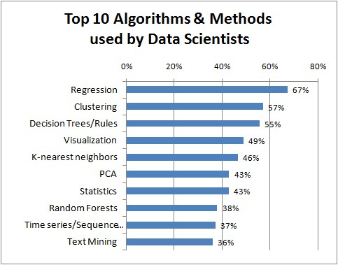 top-10-algorithms-data-scientists-used.jpg