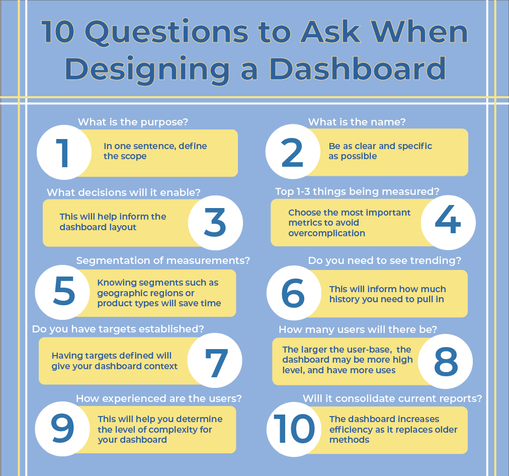 10 Questions to Ask When Designing a Dashboard