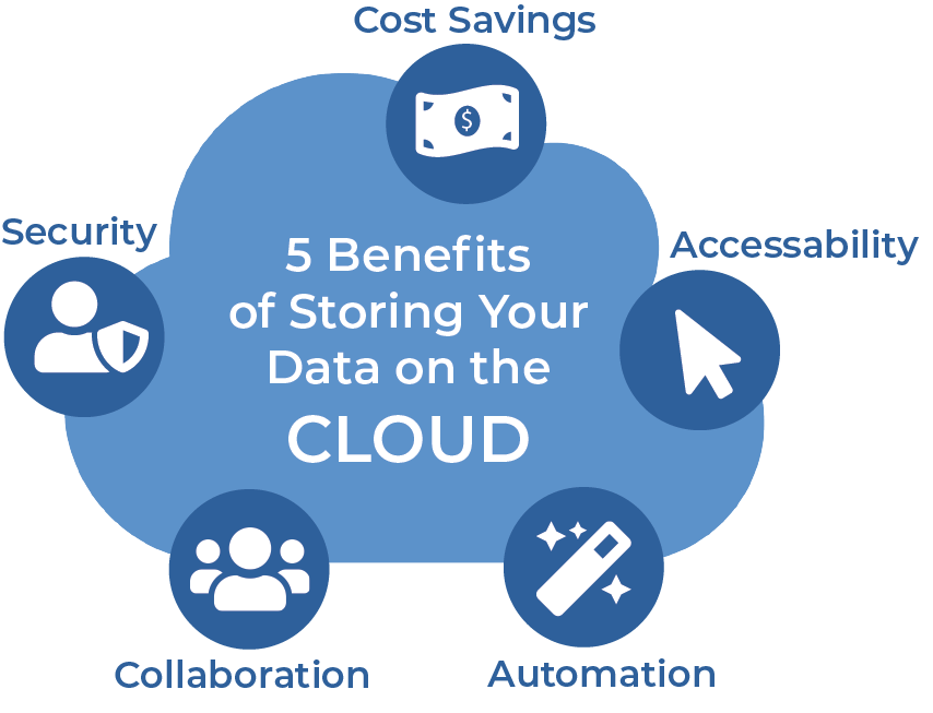 Five Key Benefits of Storing Data in the Cloud