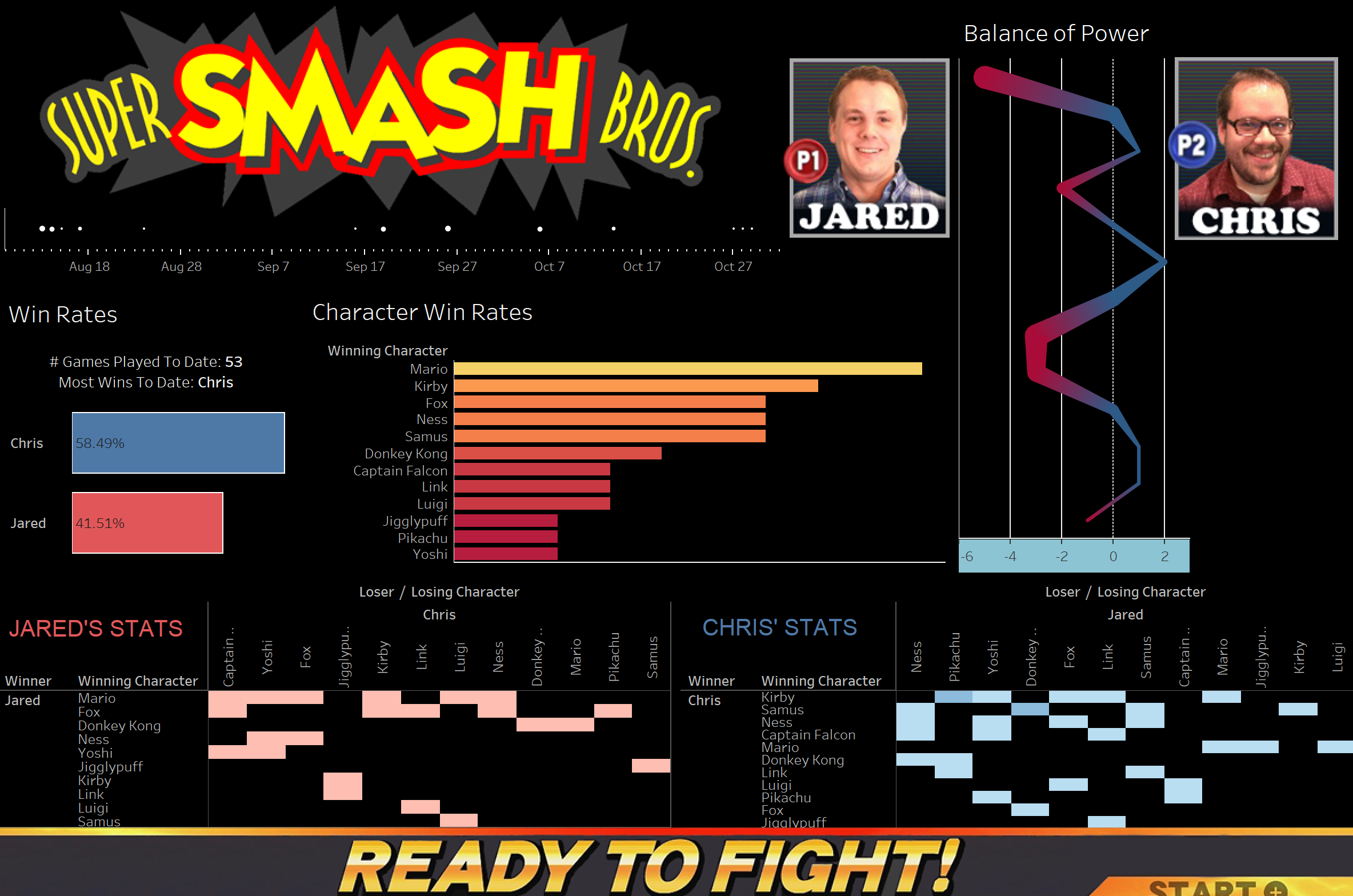 Data Visualization: Super Smash Bros