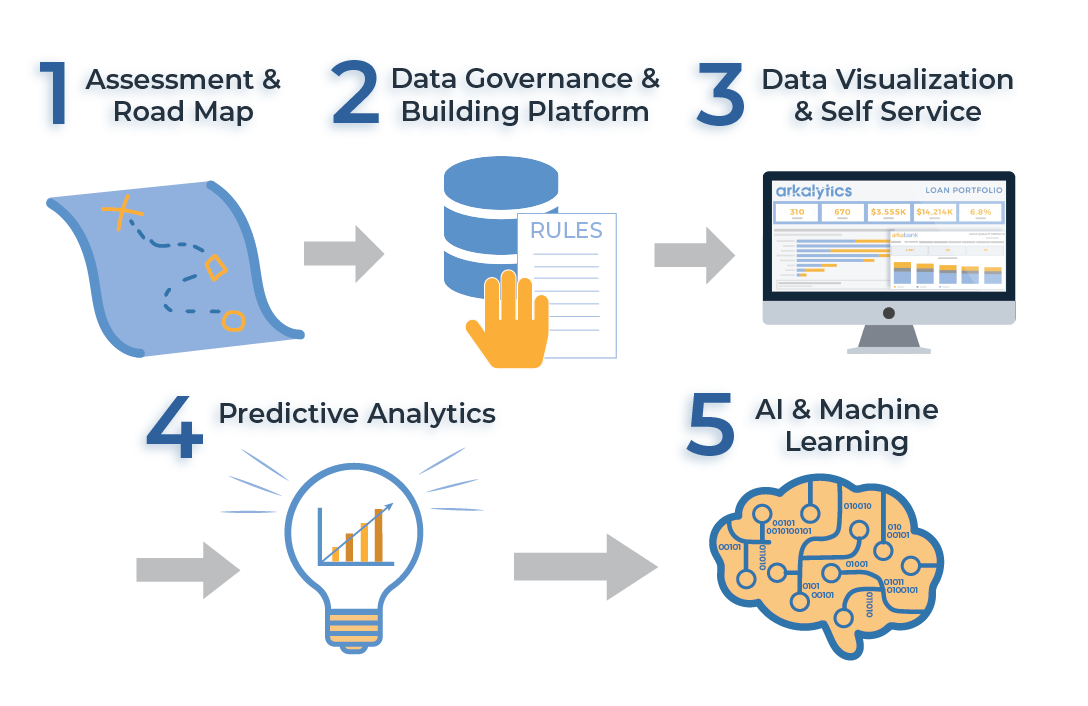 The 5 Stages of Your Data Analytics Journey