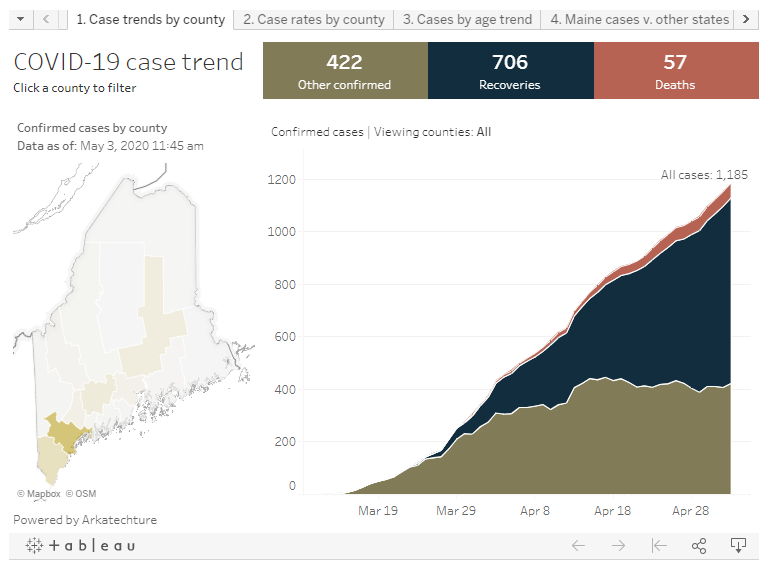 Utilizing Data for Good: Maine CDC COVID-19 Dashboard Collaboration