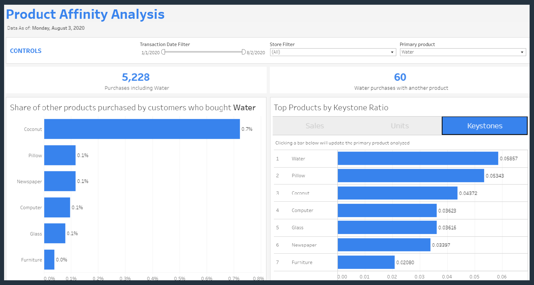product affinity analysis